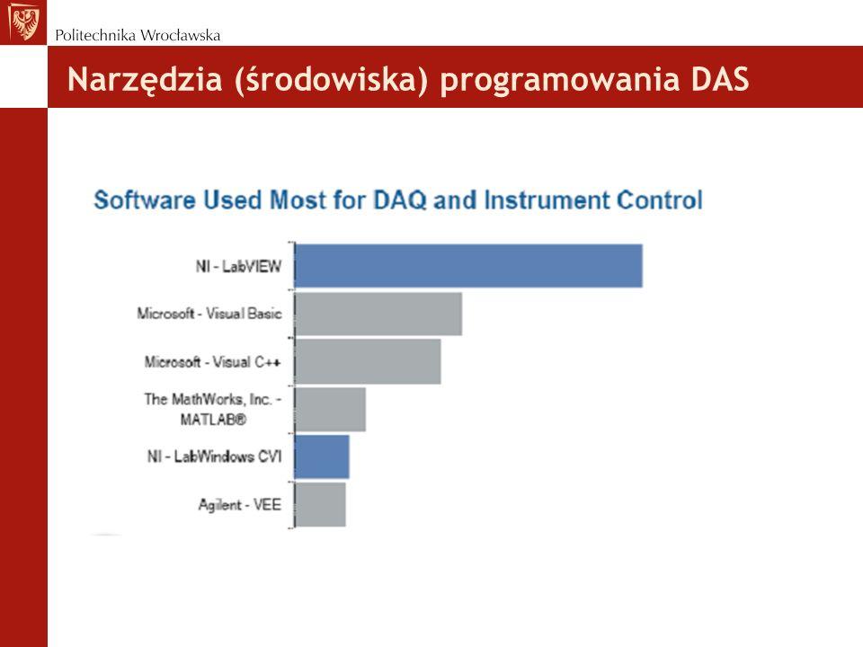 Narzędzia (środowiska) programowania DAS