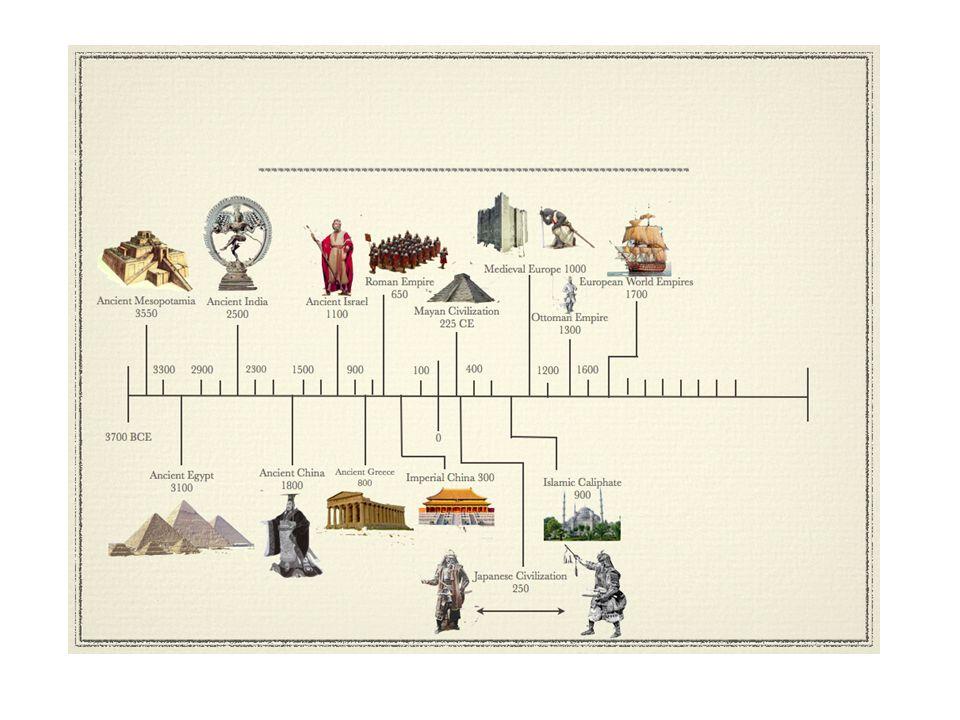 Wędrówka ludów indoeuropejskich na początku II tysiąclecia p.n.e.