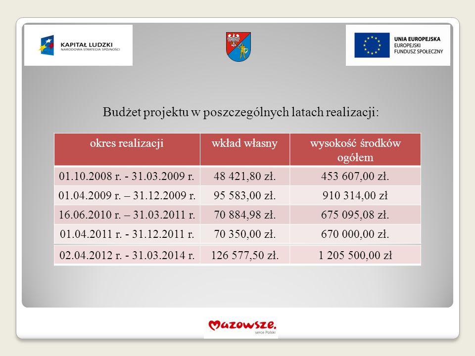 Budżet projektu w poszczególnych latach realizacji: okres realizacjiwkład własnywysokość środków ogółem 01.10.2008 r. - 31.03.2009 r.48 421,80 zł.453