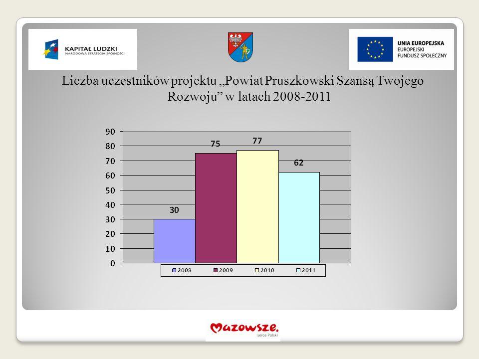 """Liczba uczestników projektu """"Powiat Pruszkowski Szansą Twojego Rozwoju"""" w latach 2008-2011"""