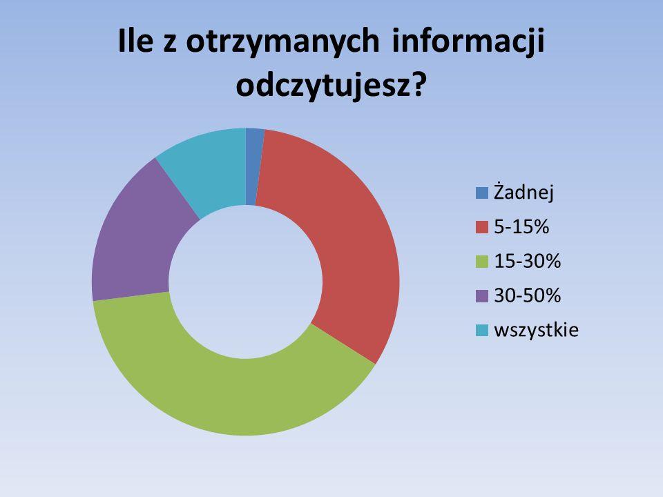 Ile z otrzymanych informacji odczytujesz