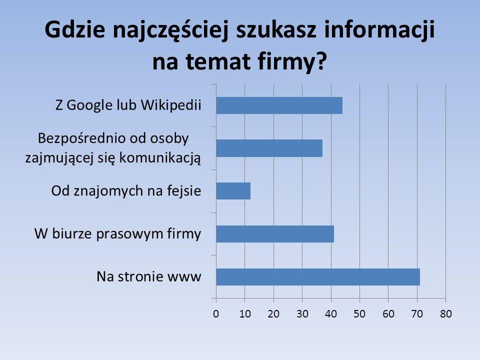 Gdzie najczęściej szukasz informacji na temat firmy