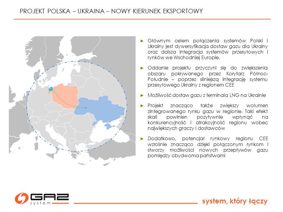 system, który łączy PROJEKT POLSKA – UKRAINA – NOWY KIERUNEK EKSPORTOWY ► Głównym celem połączenia systemów Polski i Ukrainy jest dywersyfikacja dosta