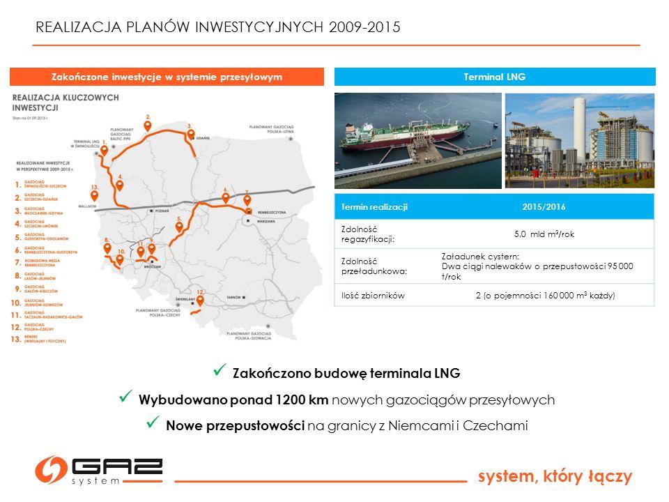 system, który łączy Zakończono budowę terminala LNG Wybudowano ponad 1200 km nowych gazociągów przesyłowych Nowe przepustowości na granicy z Niemcami