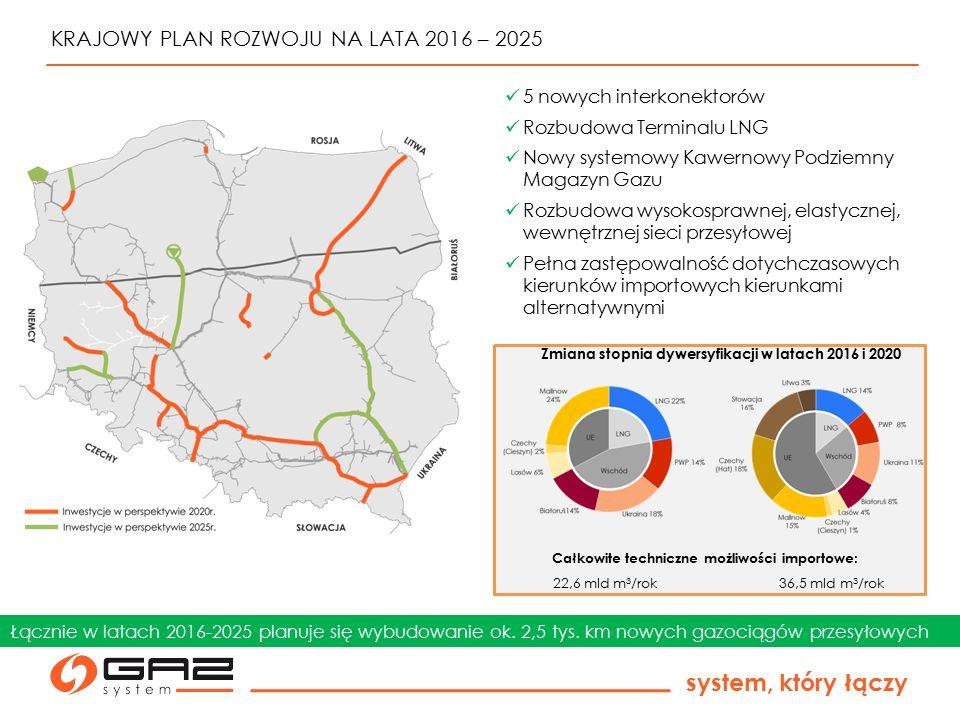 system, który łączy EFEKTY ZREALIZOWANYCH I PLANOWANYCH DZIAŁAŃ 5 nowych interkonektorów Rozbudowa Terminalu LNG Nowy systemowy Kawernowy Podziemny Magazyn Gazu Rozbudowa wysokosprawnej, elastycznej, wewnętrznej sieci przesyłowej Pełna zastępowalność dotychczasowych kierunków importowych kierunkami alternatywnymi Łącznie w latach 2016-2025 planuje się wybudowanie ok.