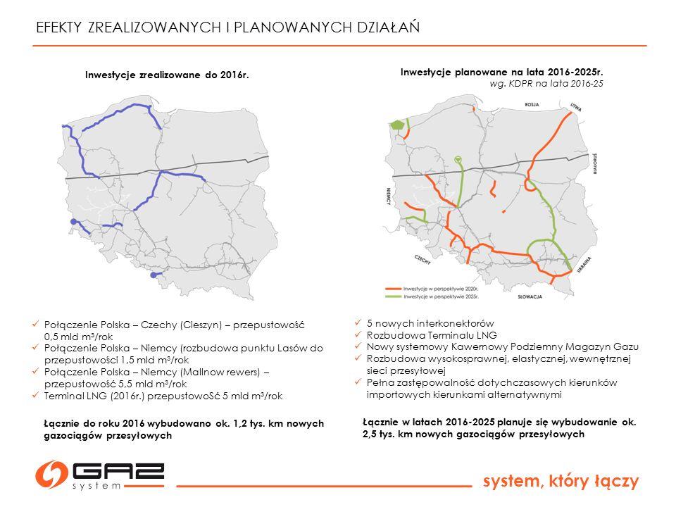 system, który łączy EFEKTY ZREALIZOWANYCH I PLANOWANYCH DZIAŁAŃ 5 nowych interkonektorów Rozbudowa Terminalu LNG Nowy systemowy Kawernowy Podziemny Ma