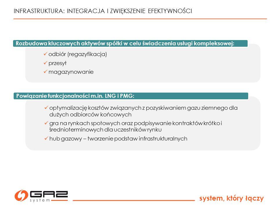 system, który łączy INFRASTRUKTURA: INTEGRACJA I ZWIĘKSZENIE EFEKTYWNOŚCI odbiór (regazyfikacja) przesył magazynowanie Rozbudowa kluczowych aktywów sp