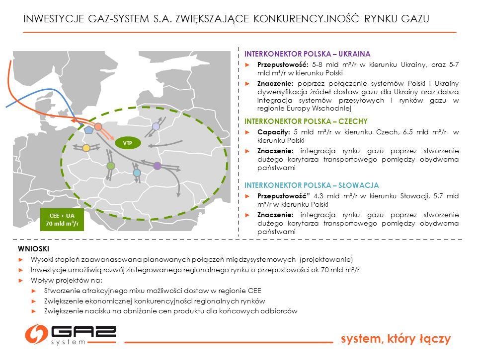 system, który łączy INWESTYCJE GAZ-SYSTEM S.A. ZWIĘKSZAJĄCE KONKURENCYJNOŚĆ RYNKU GAZU WNIOSKI ► Wysoki stopień zaawanasowana planowanych połączeń mię