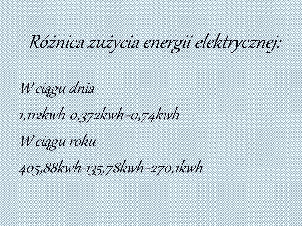 Różnica zużycia energii elektrycznej: W ciągu dnia 1,112kwh-0,372kwh=0,74kwh W ciągu roku 405,88kwh-135,78kwh=270,1kwh