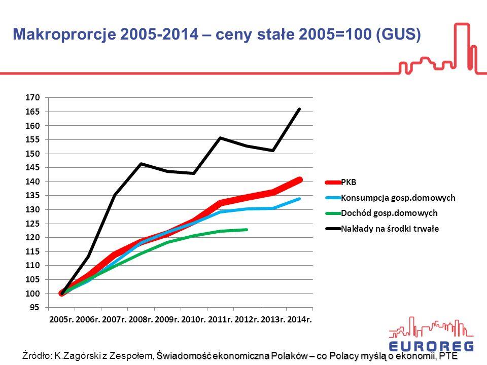 Makroprorcje 2005-2014 – ceny stałe 2005=100 (GUS) Świadomość ekonomiczna Polaków – co Polacy myślą o ekonomii, PTE Źródło: K.Zagórski z Zespołem, Świ