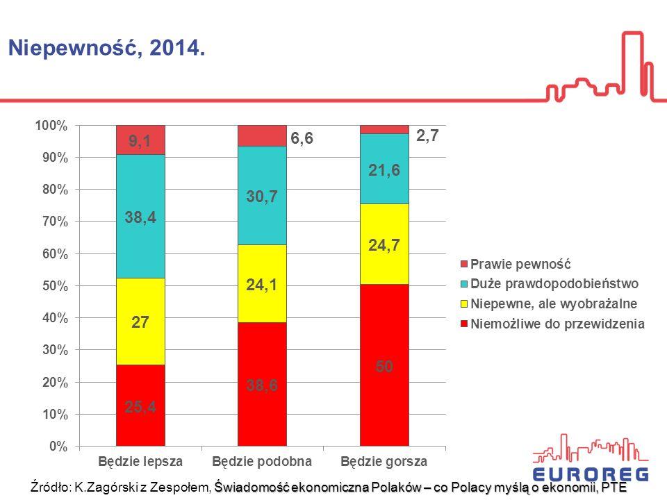 PKB i Indeks Zrównoważonego Rozwoju (ALK), 1999-2014 http://www.kozminski.edu.pl/pl/jednostki/wskaznik/indeks-zrownowazonego-rozwoju-alk/