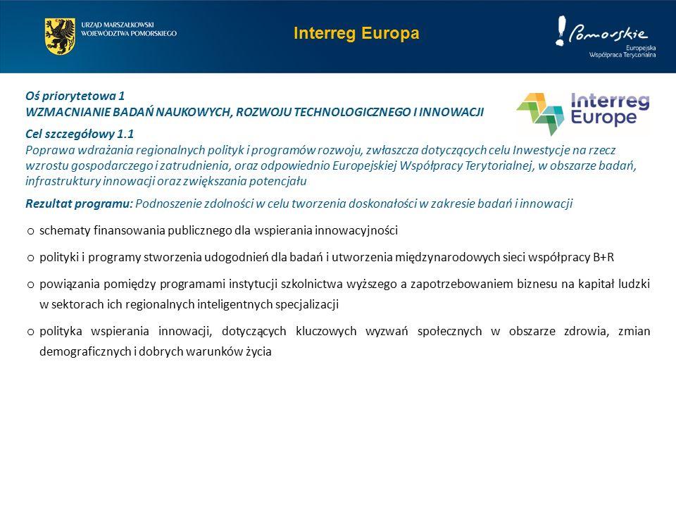 Interreg Europa Oś priorytetowa 1 WZMACNIANIE BADAŃ NAUKOWYCH, ROZWOJU TECHNOLOGICZNEGO I INNOWACJI Cel szczegółowy 1.1 Poprawa wdrażania regionalnych polityk i programów rozwoju, zwłaszcza dotyczących celu Inwestycje na rzecz wzrostu gospodarczego i zatrudnienia, oraz odpowiednio Europejskiej Współpracy Terytorialnej, w obszarze badań, infrastruktury innowacji oraz zwiększania potencjału Rezultat programu: Podnoszenie zdolności w celu tworzenia doskonałości w zakresie badań i innowacji o schematy finansowania publicznego dla wspierania innowacyjności o polityki i programy stworzenia udogodnień dla badań i utworzenia międzynarodowych sieci współpracy B+R o powiązania pomiędzy programami instytucji szkolnictwa wyższego a zapotrzebowaniem biznesu na kapitał ludzki w sektorach ich regionalnych inteligentnych specjalizacji o polityka wspierania innowacji, dotyczących kluczowych wyzwań społecznych w obszarze zdrowia, zmian demograficznych i dobrych warunków życia