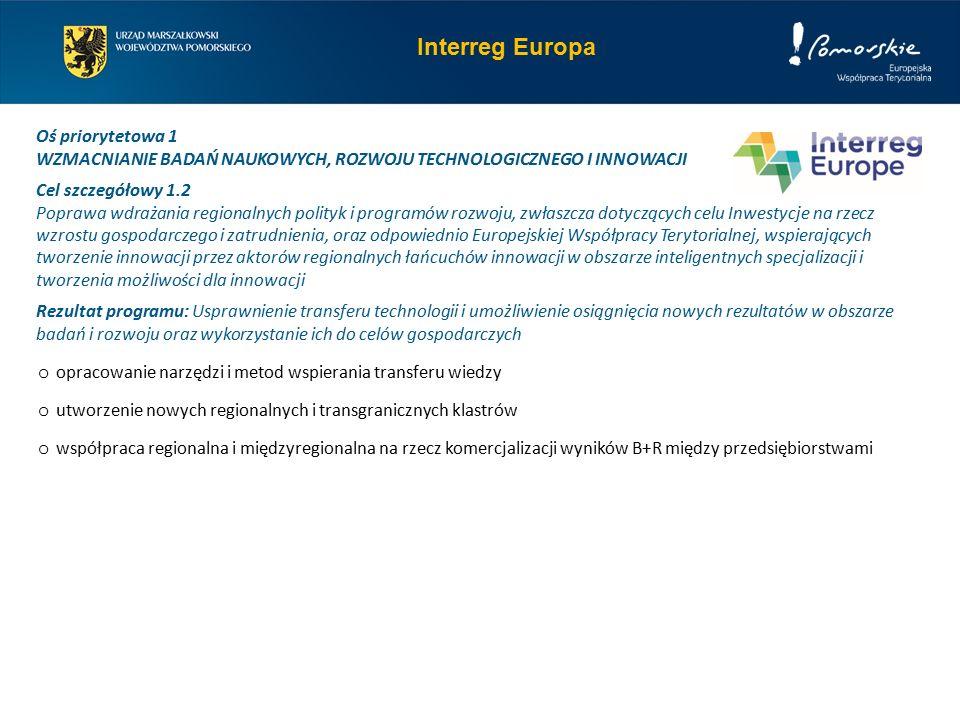 Interreg Europa Oś priorytetowa 1 WZMACNIANIE BADAŃ NAUKOWYCH, ROZWOJU TECHNOLOGICZNEGO I INNOWACJI Cel szczegółowy 1.2 Poprawa wdrażania regionalnych polityk i programów rozwoju, zwłaszcza dotyczących celu Inwestycje na rzecz wzrostu gospodarczego i zatrudnienia, oraz odpowiednio Europejskiej Współpracy Terytorialnej, wspierających tworzenie innowacji przez aktorów regionalnych łańcuchów innowacji w obszarze inteligentnych specjalizacji i tworzenia możliwości dla innowacji Rezultat programu: Usprawnienie transferu technologii i umożliwienie osiągnięcia nowych rezultatów w obszarze badań i rozwoju oraz wykorzystanie ich do celów gospodarczych o opracowanie narzędzi i metod wspierania transferu wiedzy o utworzenie nowych regionalnych i transgranicznych klastrów o współpraca regionalna i międzyregionalna na rzecz komercjalizacji wyników B+R między przedsiębiorstwami