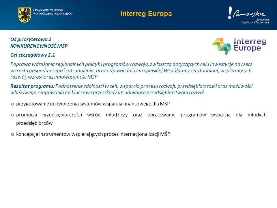 Interreg Europa Oś priorytetowa 2 KONKURENCYJNOŚĆ MŚP Cel szczegółowy 2.1 Poprawa wdrażania regionalnych polityk i programów rozwoju, zwłaszcza dotyczących celu Inwestycje na rzecz wzrostu gospodarczego i zatrudnienia, oraz odpowiednio Europejskiej Współpracy Terytorialnej, wspierających rozwój, wzrost oraz innowacyjność MŚP Rezultat programu: Podnoszenie zdolności w celu wsparcia procesu rozwoju przedsiębiorczości oraz możliwości właściwego reagowania na kluczowe przeszkody utrudniające przedsiębiorstwom rozwój o przygotowanie do tworzenia systemów wsparcia finansowego dla MŚP o promocja przedsiębiorczości wśród młodzieży oraz opracowanie programów wsparcia dla młodych przedsiębiorców o koncepcje instrumentów wspierających proces internacjonalizacji MŚP