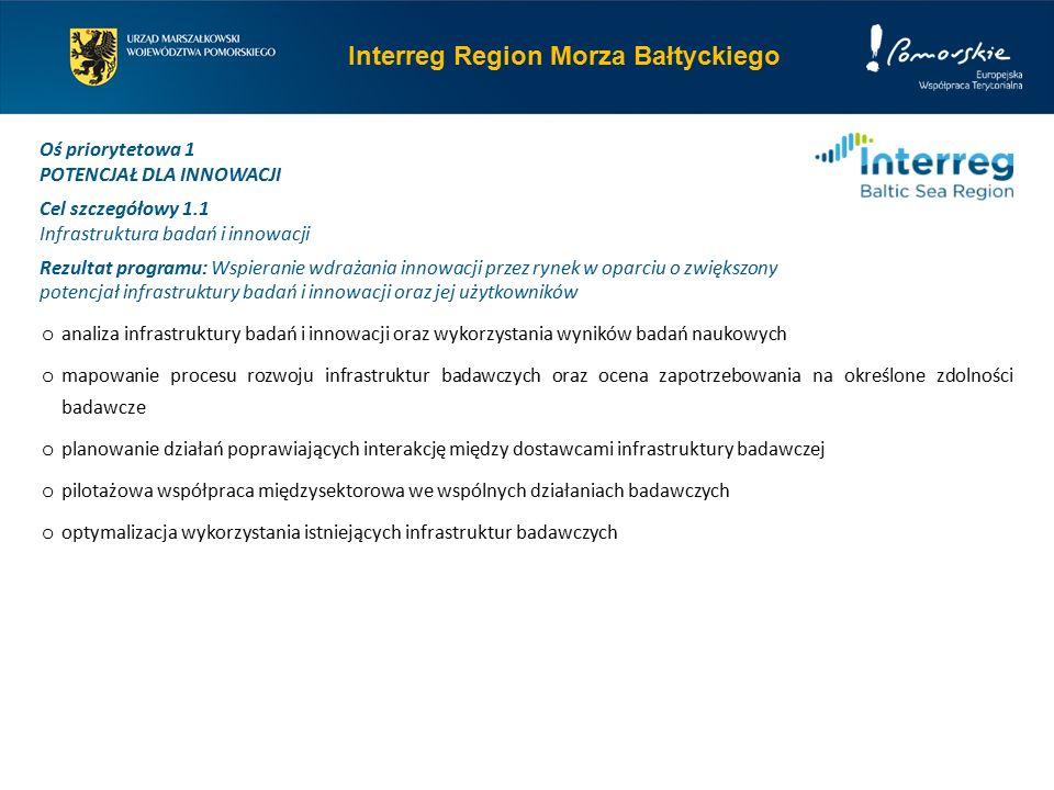 Interreg Region Morza Bałtyckiego Oś priorytetowa 1 POTENCJAŁ DLA INNOWACJI Cel szczegółowy 1.1 Infrastruktura badań i innowacji Rezultat programu: Wspieranie wdrażania innowacji przez rynek w oparciu o zwiększony potencjał infrastruktury badań i innowacji oraz jej użytkowników o analiza infrastruktury badań i innowacji oraz wykorzystania wyników badań naukowych o mapowanie procesu rozwoju infrastruktur badawczych oraz ocena zapotrzebowania na określone zdolności badawcze o planowanie działań poprawiających interakcję między dostawcami infrastruktury badawczej o pilotażowa współpraca międzysektorowa we wspólnych działaniach badawczych o optymalizacja wykorzystania istniejących infrastruktur badawczych