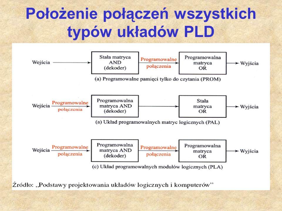 Położenie połączeń wszystkich typów układów PLD