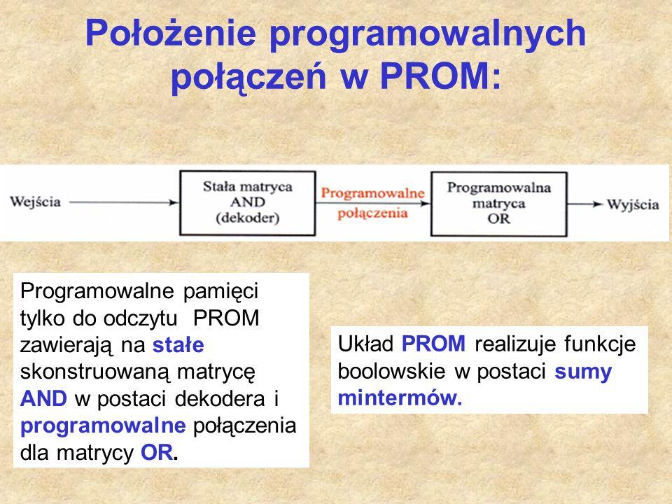Położenie programowalnych połączeń w PROM: Programowalne pamięci tylko do odczytu PROM zawierają na stałe skonstruowaną matrycę AND w postaci dekodera i programowalne połączenia dla matrycy OR.