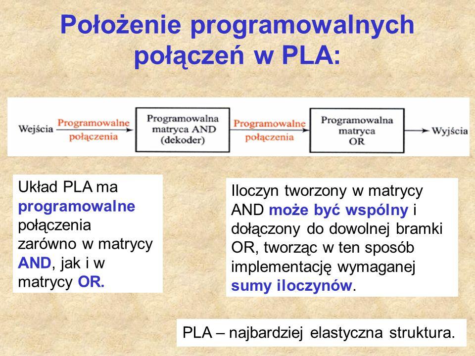 Położenie programowalnych połączeń w PLA: Układ PLA ma programowalne połączenia zarówno w matrycy AND, jak i w matrycy OR.