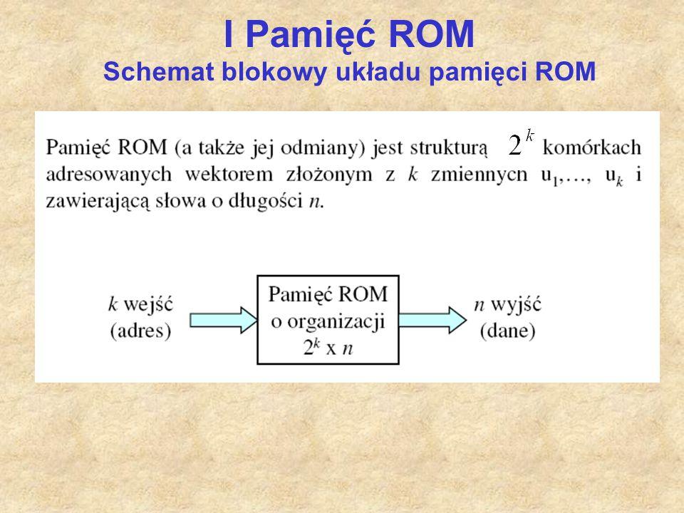 I Pamięć ROM Schemat blokowy układu pamięci ROM Organizacja pamięci – sposób podziału obszaru pamięci na słowa.