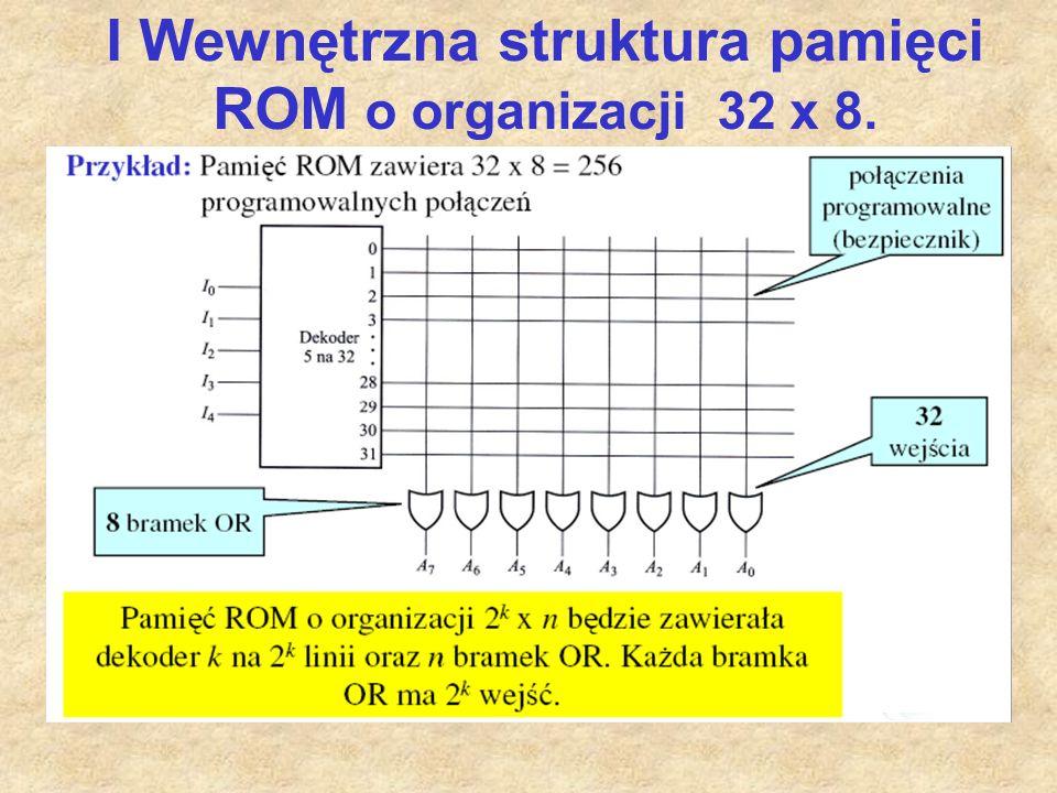 I Wewnętrzna struktura pamięci ROM o organizacji 32 x 8.