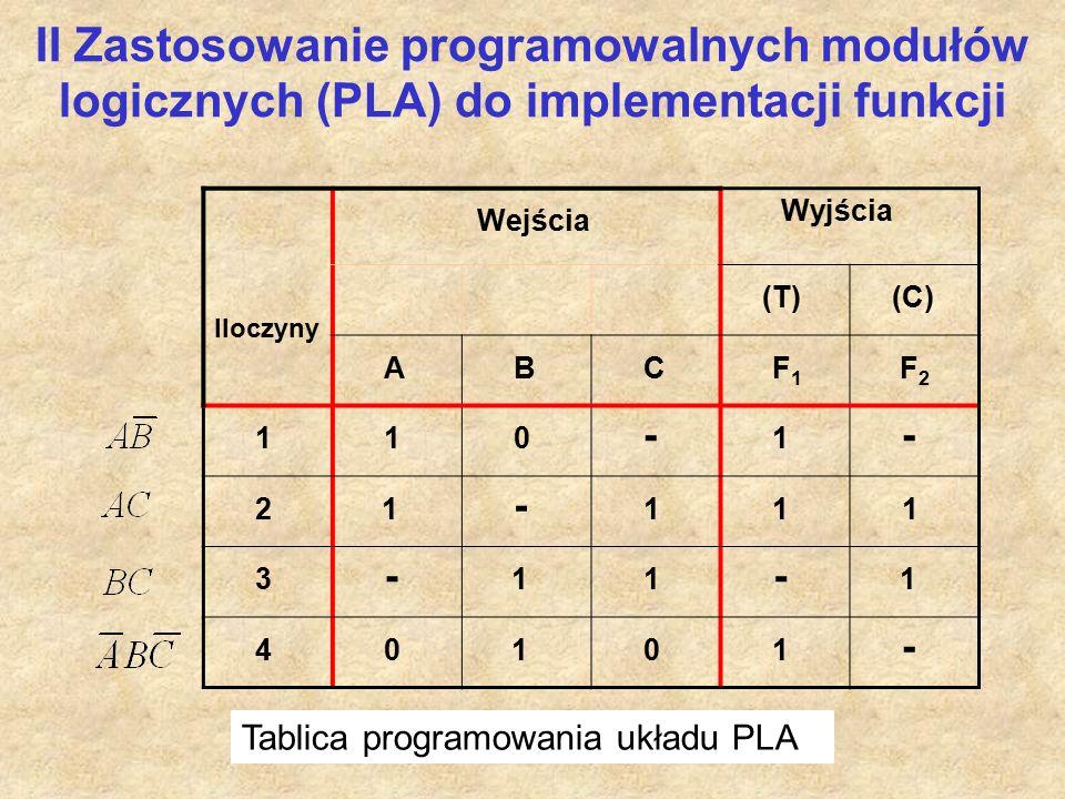 Iloczyny Wejścia Wyjścia (T) (C) A B C F 1 F 2 1 1 0 - 1 - 2 1 - 1 1 1 3 - 1 1 - 1 4 0 1 0 1 - Tablica programowania układu PLA