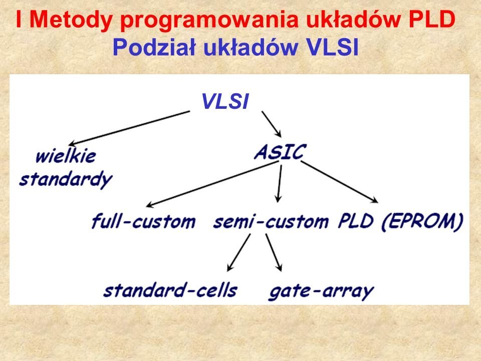 Położenie programowalnych połączeń w układach PAL: Układ PAL ma programowalne połączenia w matrycy AND i stałą strukturę matrycy OR.