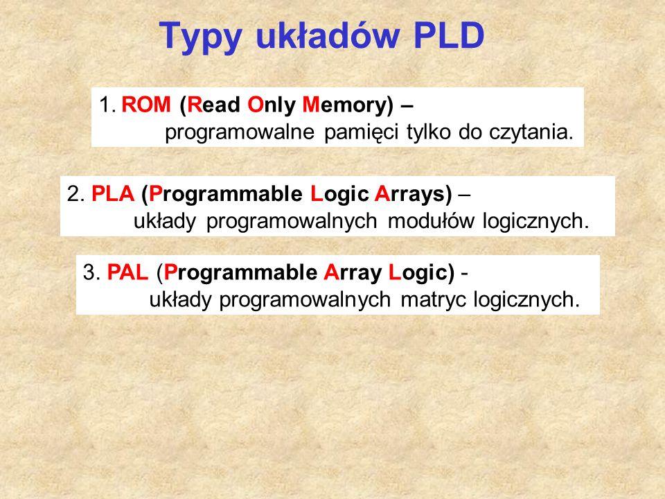 Typy układów PLD 1. ROM (Read Only Memory) – programowalne pamięci tylko do czytania.