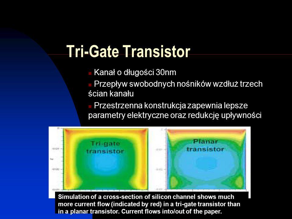 Tri-Gate Transistor Kanał o długości 30nm Przepływ swobodnych nośników wzdłuż trzech ścian kanału Przestrzenna konstrukcja zapewnia lepsze parametry elektryczne oraz redukcję upływności Simulation of a cross-section of silicon channel shows much more current flow (indicated by red) in a tri-gate transistor than in a planar transistor.