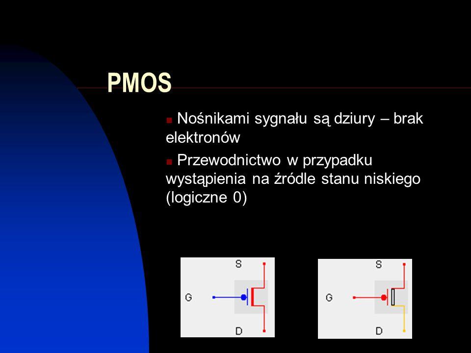 PMOS Nośnikami sygnału są dziury – brak elektronów Przewodnictwo w przypadku wystąpienia na źródle stanu niskiego (logiczne 0)