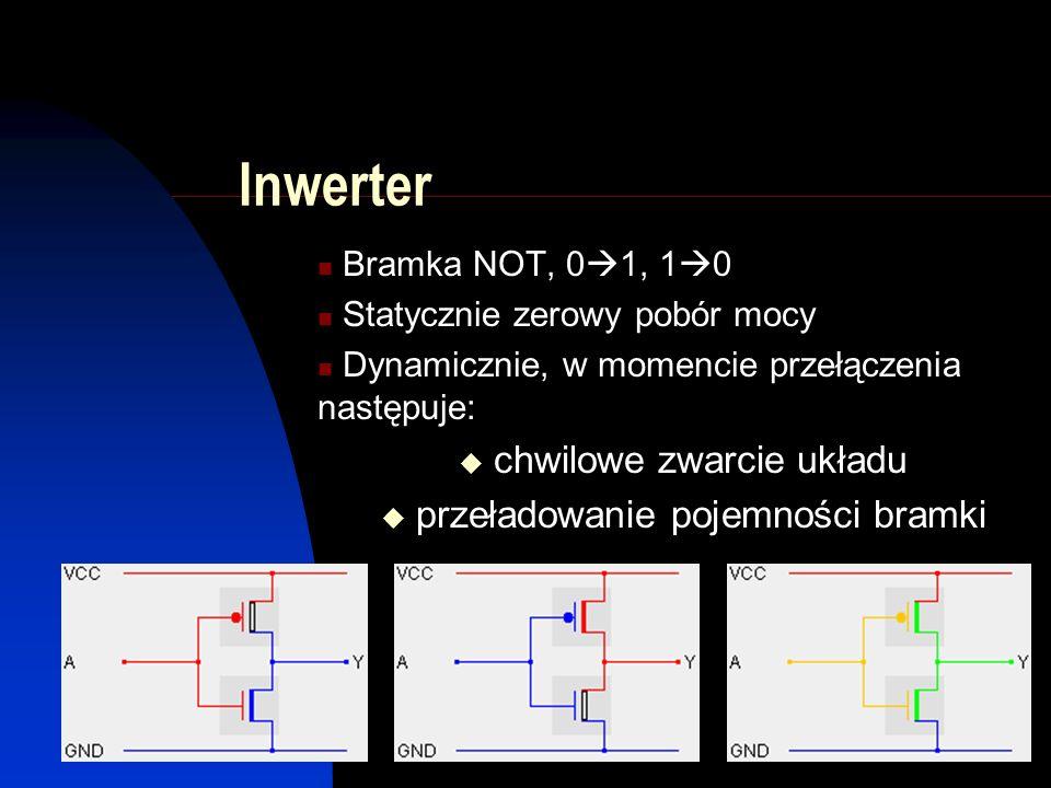 Inwerter Bramka NOT, 0  1, 1  0 Statycznie zerowy pobór mocy Dynamicznie, w momencie przełączenia następuje:  chwilowe zwarcie układu  przeładowanie pojemności bramki