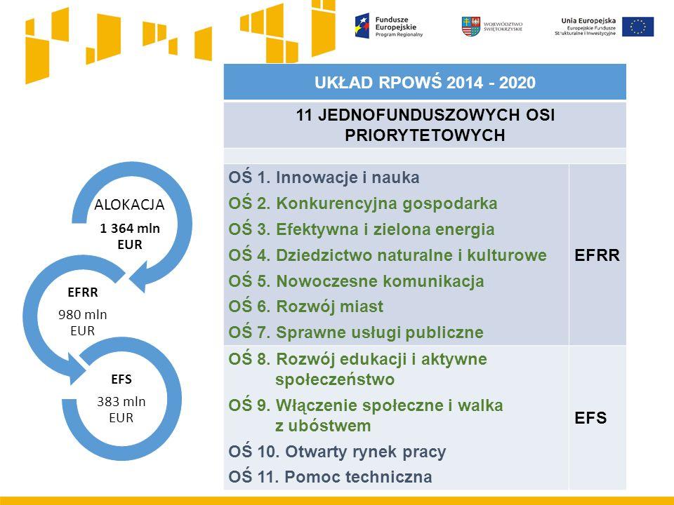 UKŁAD RPOWŚ 2014 - 2020 11 JEDNOFUNDUSZOWYCH OSI PRIORYTETOWYCH OŚ 1. Innowacje i nauka OŚ 2. Konkurencyjna gospodarka OŚ 3. Efektywna i zielona energ