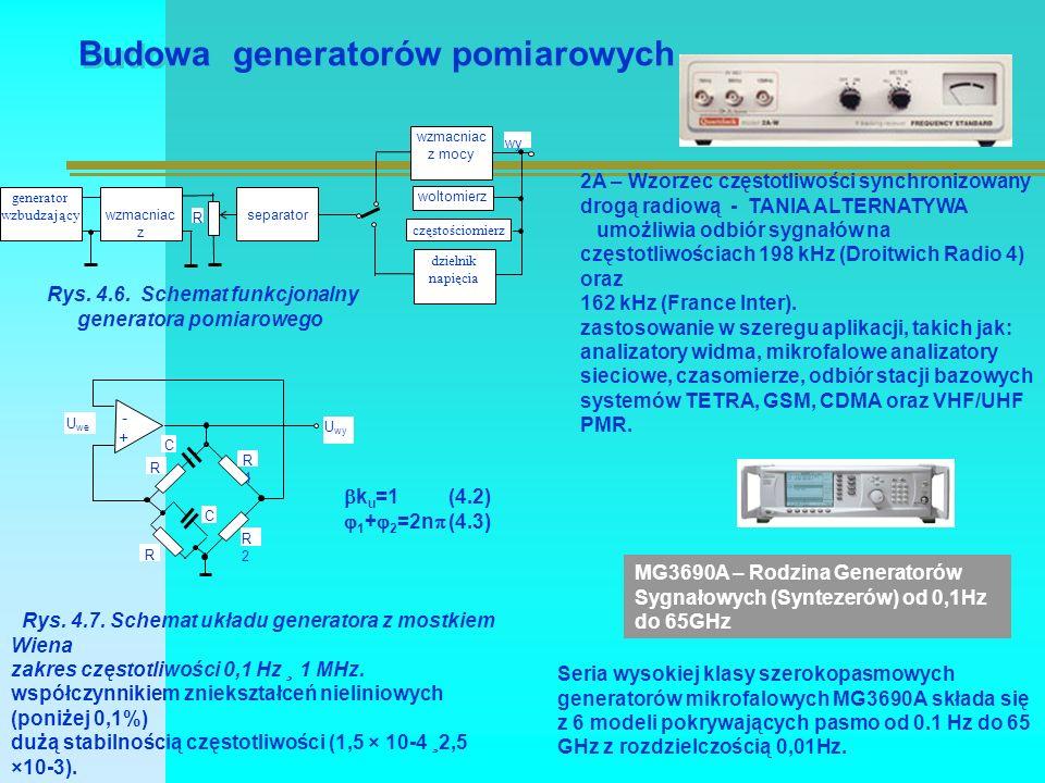Budowa generatorów pomiarowych generator wzbudzający wzmacniac z separator wzmacniac z mocy R dzielnik napięcia woltomierz częstościomierz wy Rys.
