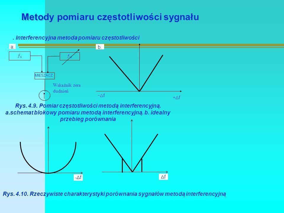 Metody pomiaru częstotliwości sygnału.