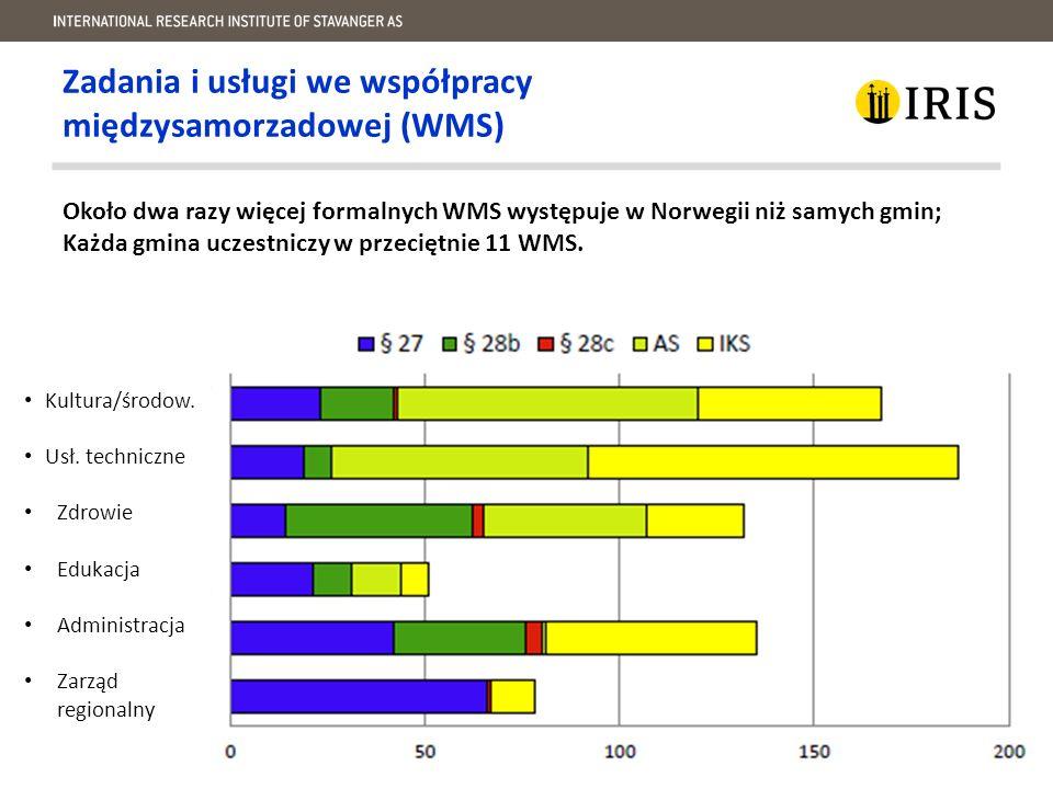 Zadania i usługi we współpracy międzysamorzadowej (WMS) Około dwa razy więcej formalnych WMS występuje w Norwegii niż samych gmin; Każda gmina uczestniczy w przeciętnie 11 WMS.