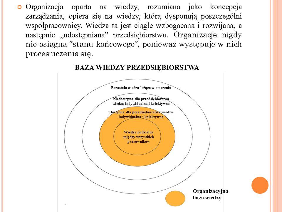 Organizacja oparta na wiedzy, rozumiana jako koncepcja zarządzania, opiera się na wiedzy, którą dysponują poszczególni współpracownicy.
