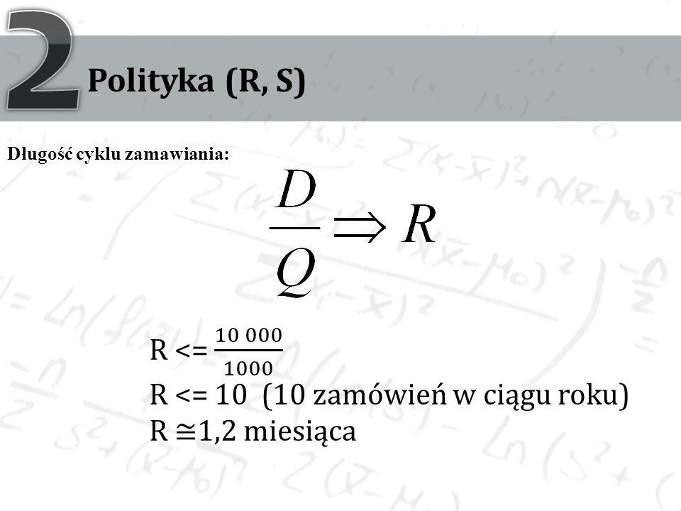 Polityka (R, S) Długość cyklu zamawiania: