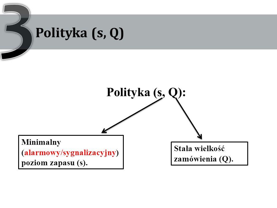 Polityka (s, Q): Minimalny (alarmowy/sygnalizacyjny) poziom zapasu (s). Stała wielkość zamówienia (Q).