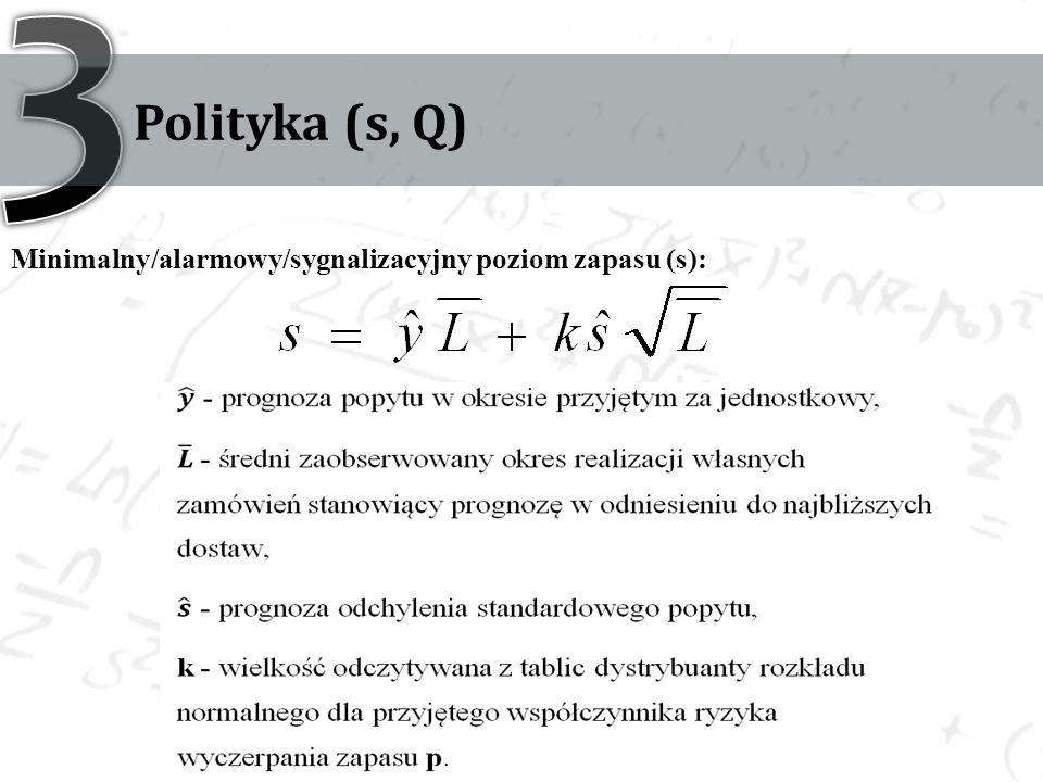 Polityka (s, Q) Minimalny/alarmowy/sygnalizacyjny poziom zapasu (s):