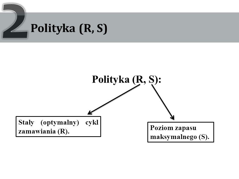 Polityka (R, S): Stały (optymalny) cykl zamawiania (R). Poziom zapasu maksymalnego (S).