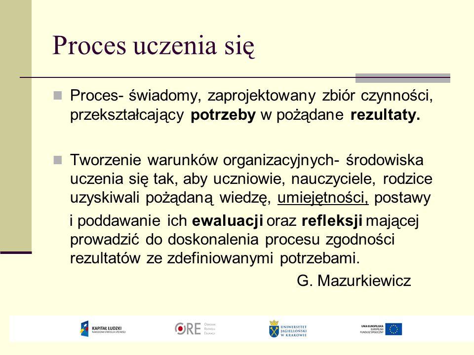 Proces uczenia się Proces- świadomy, zaprojektowany zbiór czynności, przekształcający potrzeby w pożądane rezultaty. Tworzenie warunków organizacyjnyc
