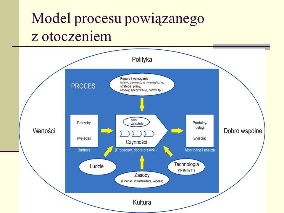 Model procesu powiązanego z otoczeniem