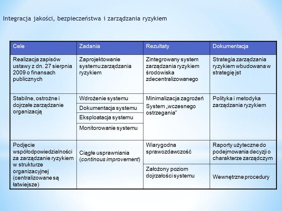 CeleZadaniaRezultatyDokumentacja Realizacja zapisów ustawy z dn.