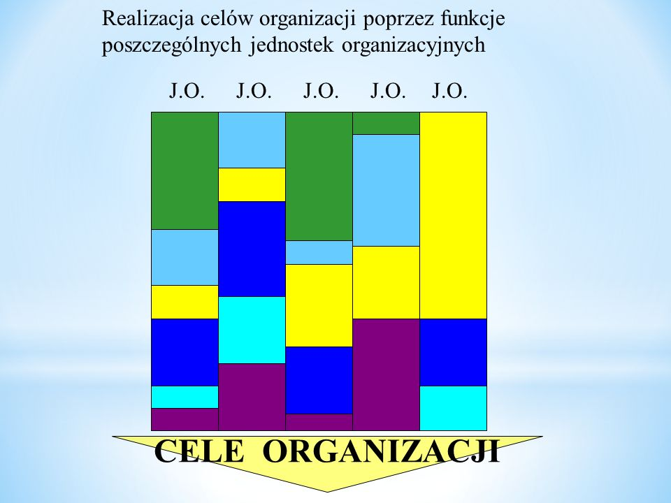J.O. Realizacja celów organizacji poprzez funkcje poszczególnych jednostek organizacyjnych CELE ORGANIZACJI