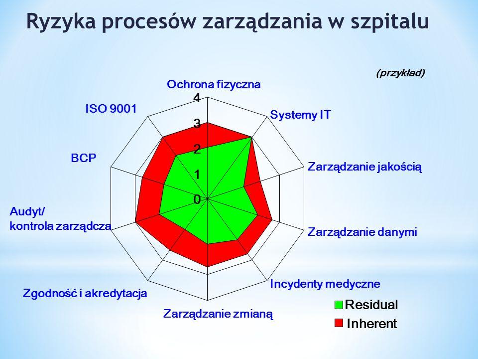 0 1 2 3 4 Ochrona fizyczna Systemy IT Zarządzanie jakością Zarządzanie danymi Incydenty medyczne Zarządzanie zmianą Zgodność i akredytacja Audyt/ kontrola zarządcza BCP ISO 9001 Residual Inherent Ryzyka procesów zarządzania w szpitalu (przykład)