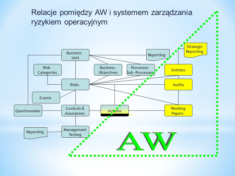 Relacje pomiędzy AW i systemem zarządzania ryzykiem operacyjnym Actions Reporting Business Objectives Processes Sub-Processes Events Management Testing Reporting Questionnaire Audits Entities Strategic Reporting Working Papers