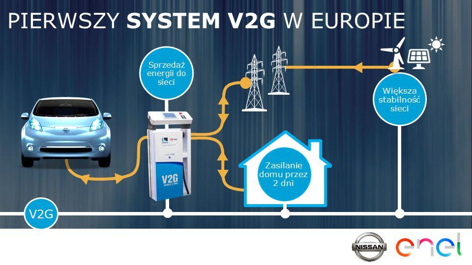 PIERWSZY SYSTEM V2G W EUROPIE Sprzedaż energii do sieci V2G Większa stabilność sieci Zasilanie domu przez 2 dni