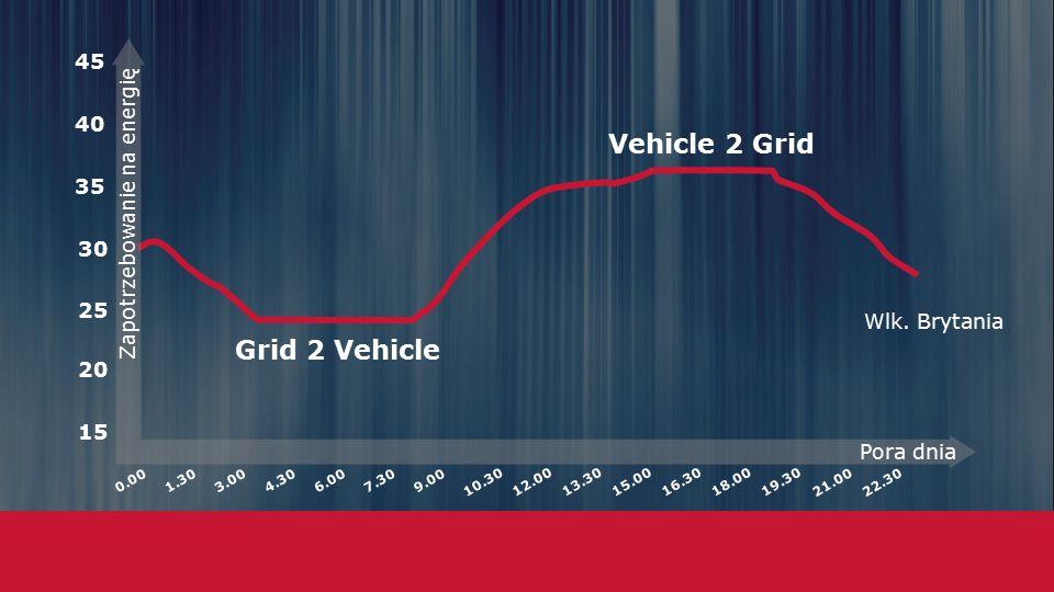 Vehicle 2 Grid Grid 2 Vehicle 15 20 25 30 35 40 45 Zapotrzebowanie na energię Pora dnia 0.001.303.004.306.007.309.00 10.30 12.0013.3015.0016.30 22.30 18.00 19.30 21.00 Wlk.
