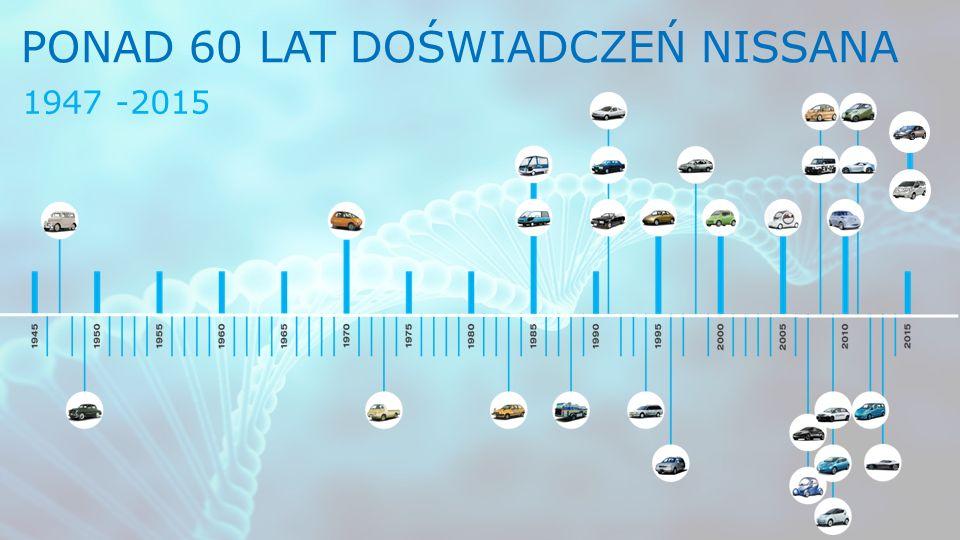 PONAD 60 LAT DOŚWIADCZEŃ NISSANA 1947 -2015