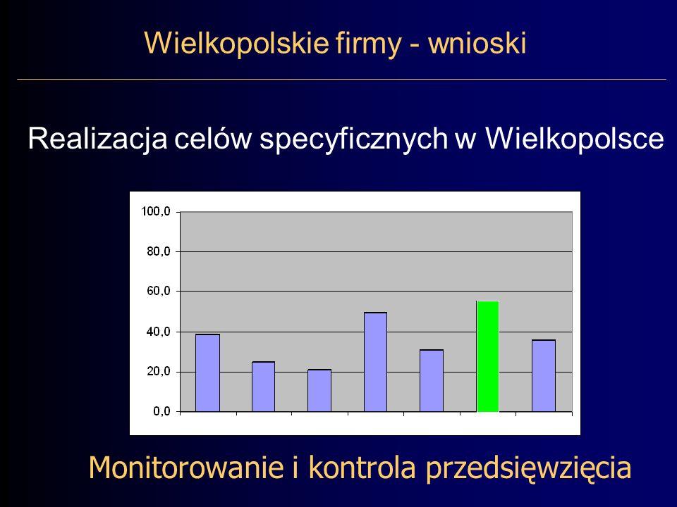 Monitorowanie i kontrola przedsięwzięcia Wielkopolskie firmy - wnioski Realizacja celów specyficznych w Wielkopolsce