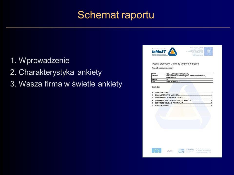 Schemat raportu 1. Wprowadzenie 2. Charakterystyka ankiety 3. Wasza firma w świetle ankiety